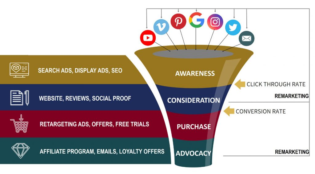 Digital Marketing Funnel | Evolve & Adapt