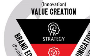 A New Marketing Model for the Digitally Evolving World: The Marketing Inverted Pyramid
