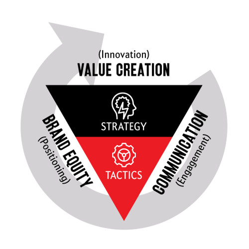 The Marketing Inverted Pyramid | J C Sum