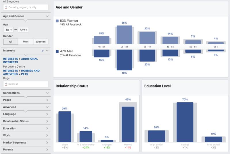 Facebook Audience Insights Gender | Evolve & Adapt