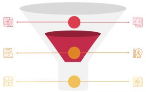 Basic Marketing Sales Funnel