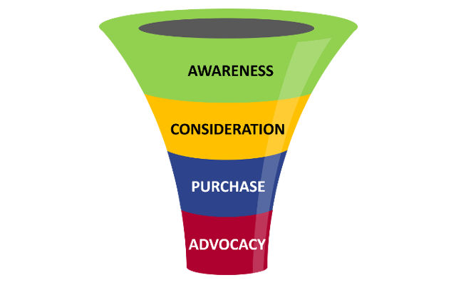Marketing Sales Funnel   Evolve & Adapt