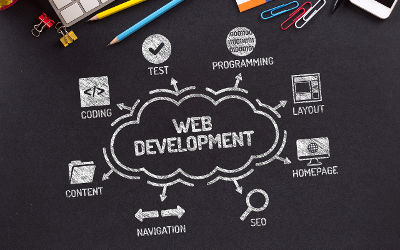 What is SEO Web Development
