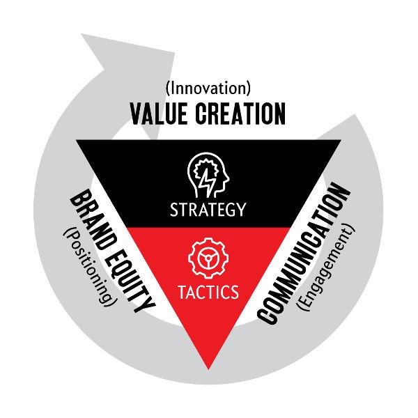The Marketing Inverted Pyramid | J C Sum