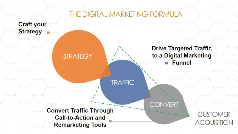 Digital Marketing Formula | Evolve & Adapt