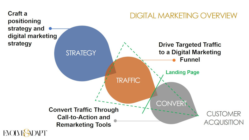 Digital Marketing Overview by J C Sum | Evolve & Adapt